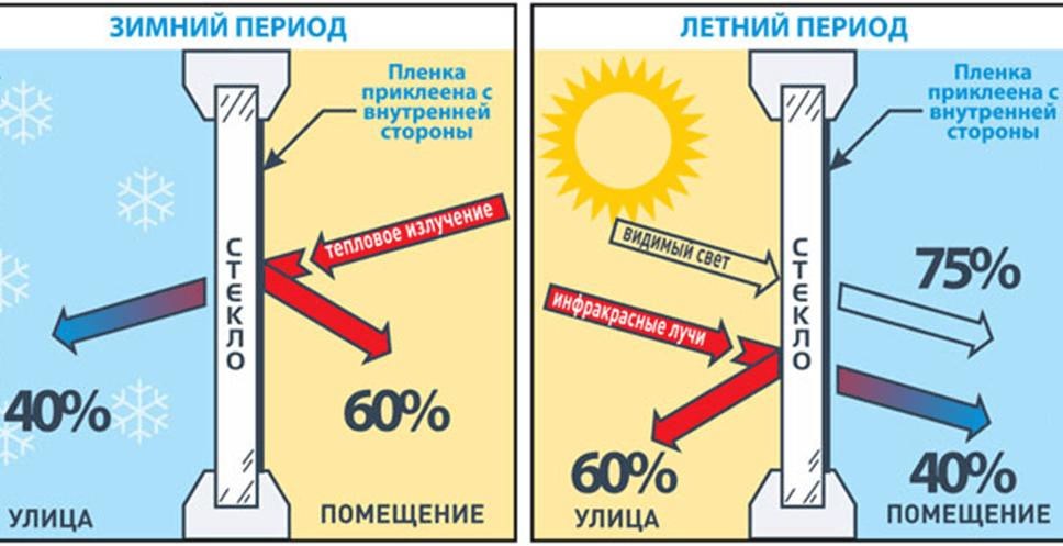как работает энергосберегающая плегка